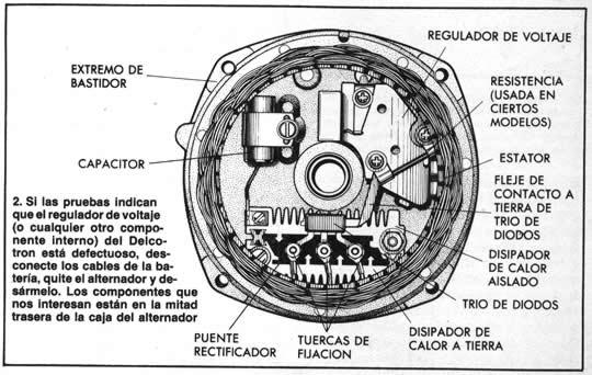 2. Si las pruebas indican que el regulador de voltaje (o cualquier otro componente interno) del Delcotron está defectuoso, desconecte los cables de la batería, quite el alternador y desármelo. Los componentes que nos interesan están en la mitad trasera de la caja del alternador.